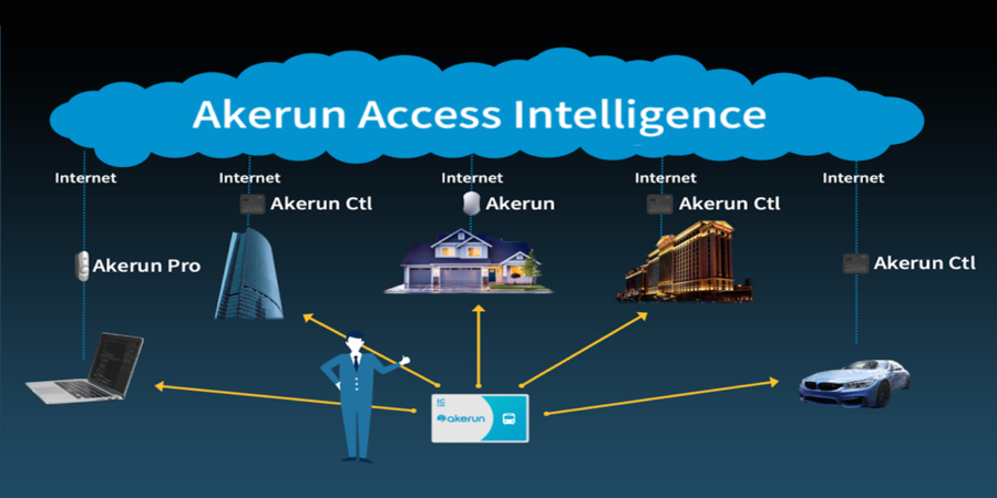 Japanese smart lock and entrance management system Akerun raises $33Mn